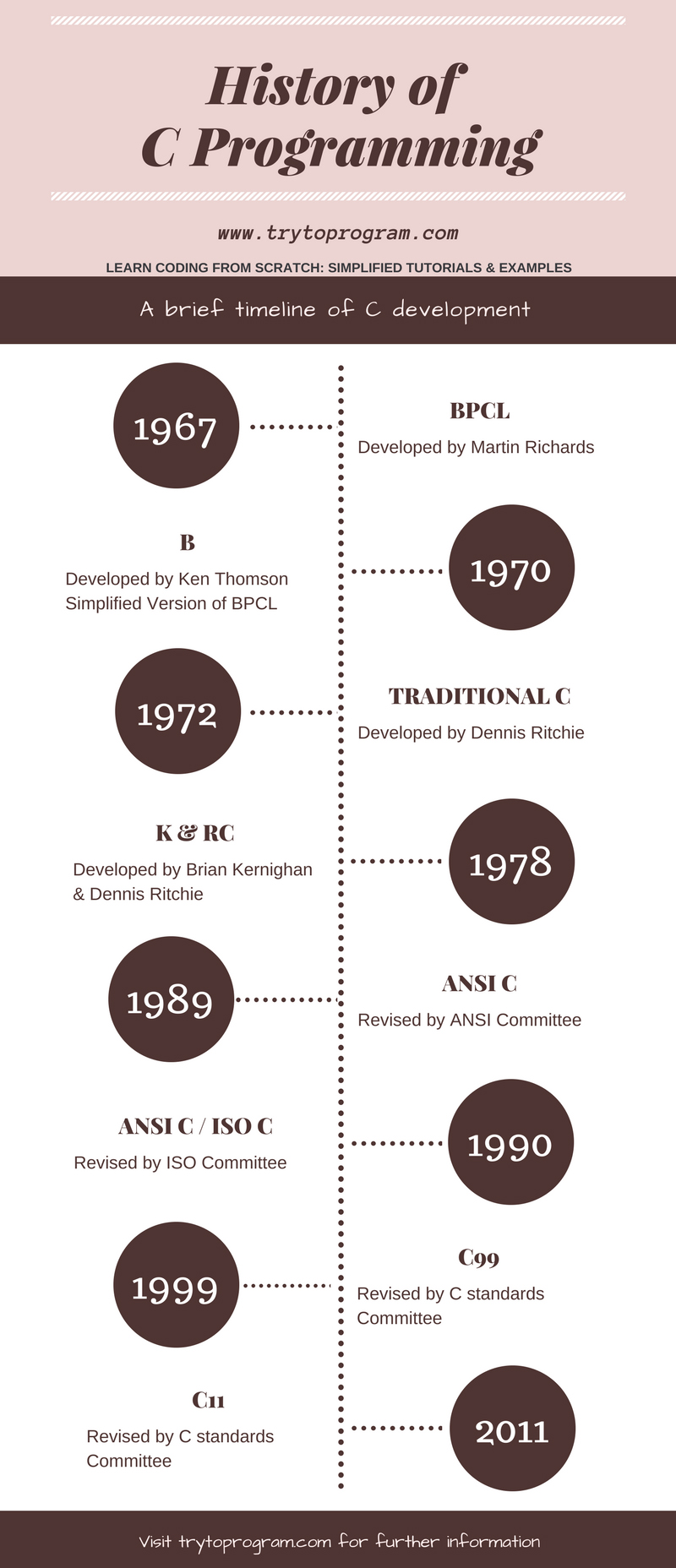 c programming history infographic