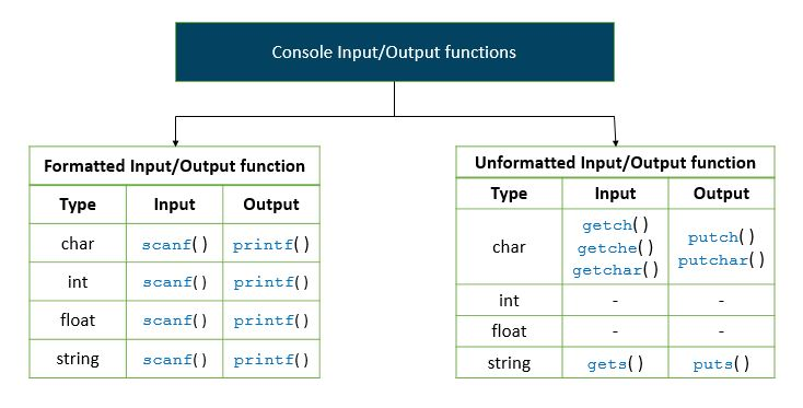 c programming input output functions : printf and scanf