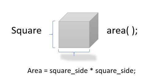 c-area-square