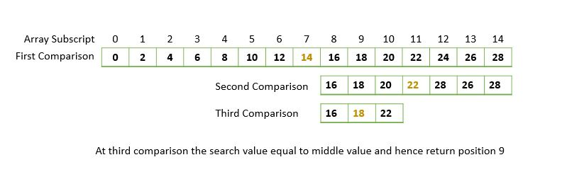 Binary search in C programming