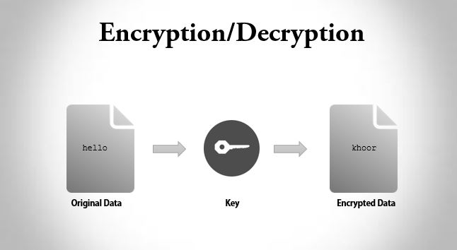 C program to encrypt and decrypt the string