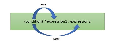 c programming conditional operator