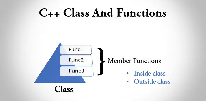 C++ class and functions