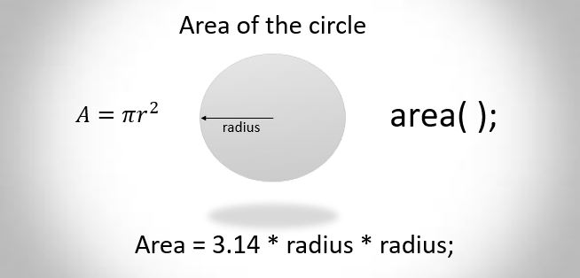 C++ program to find area of the circle