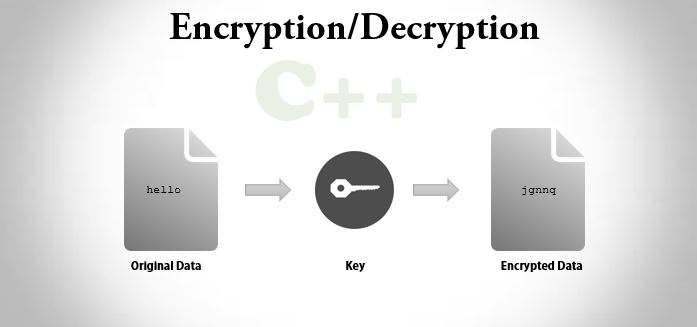 C++ program to encrypt and decrypt the string