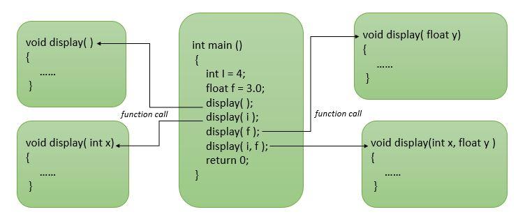 C++ Function Overloading