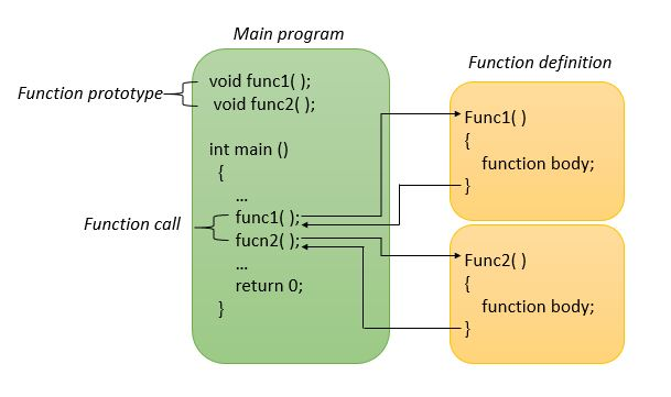 C++ Functions ( function prototype, definition & function call )