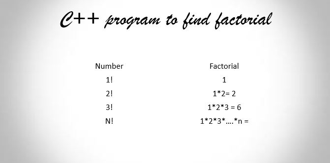 C++ program to find factorial using recursive function (Source Code)