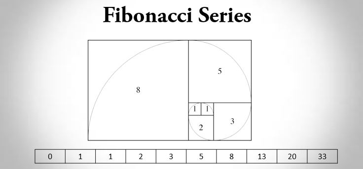 C++ program to display Fibonacci series using loop and recursion