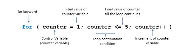 for loop c programming