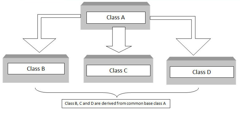 c++ hierarchical inheritance block diagram