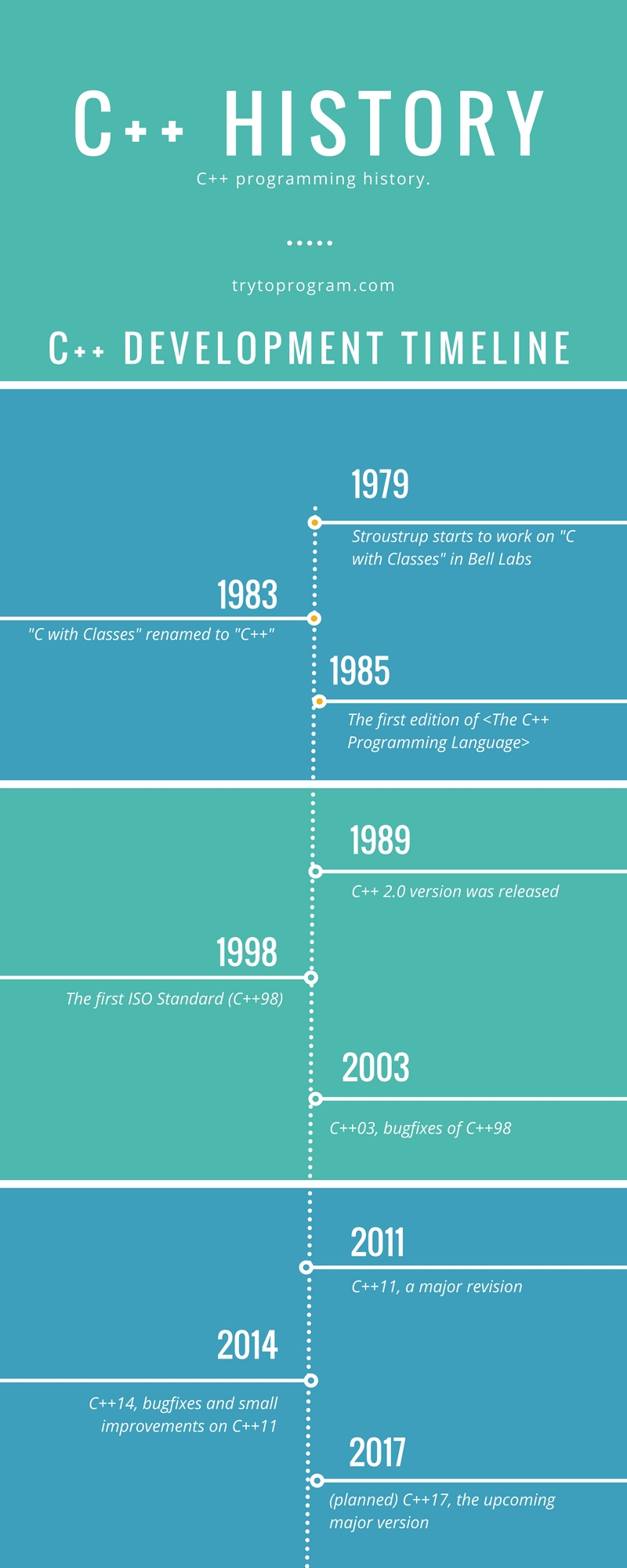 history of c++ - infographics