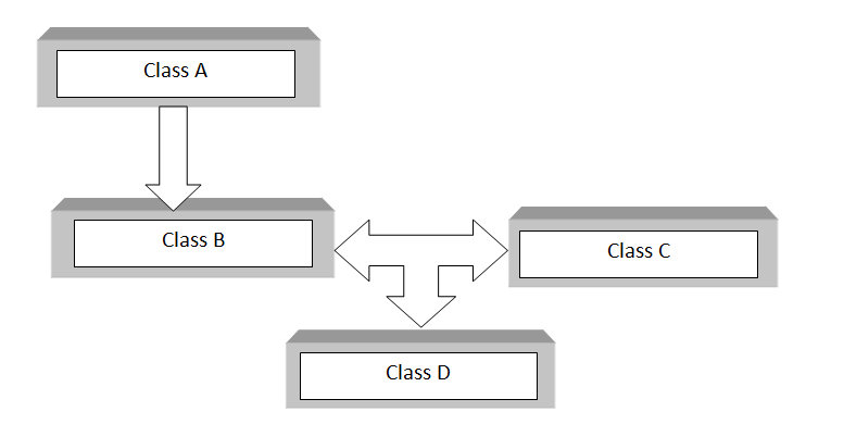 C++ hybrid inheritance block diagram