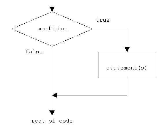 python if statement flowchart