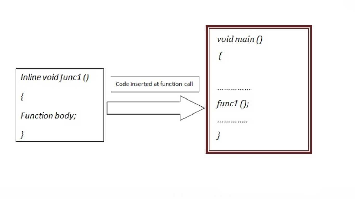 C++ programming inline function block diagram