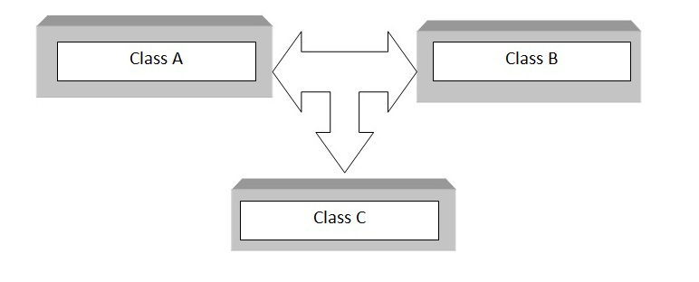 C++ multiple inheritance block diagram