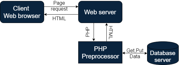 PHP Programming Tutorial. How PHP works?