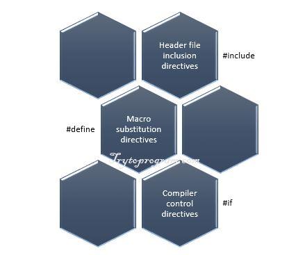 C programming preprocessor directives