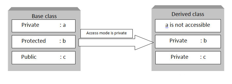 C++ private access specifiers