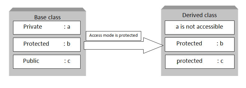 C++ protected access specifiers