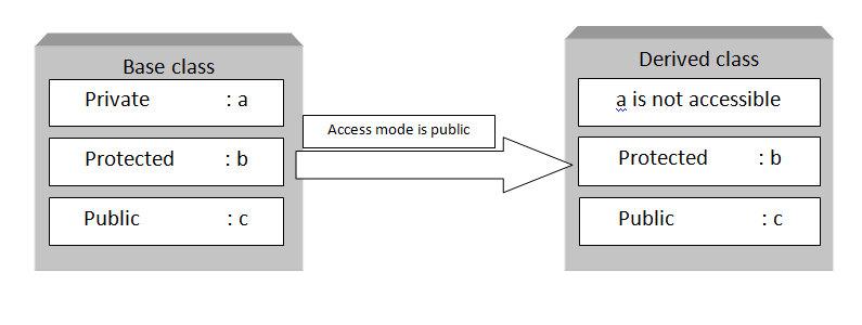 C++ public access specifiers