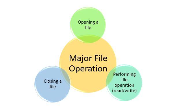 python file operaton