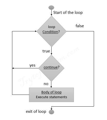 python continue statement flowchart