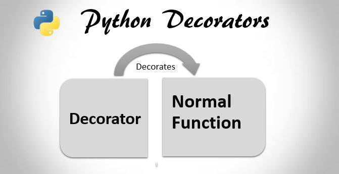 Python Decorators With Decorator Function And Classes Trytoprogram
