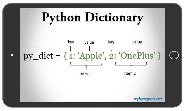 Python Dictionary (Tutorial With Examples) - Trytoprogram
