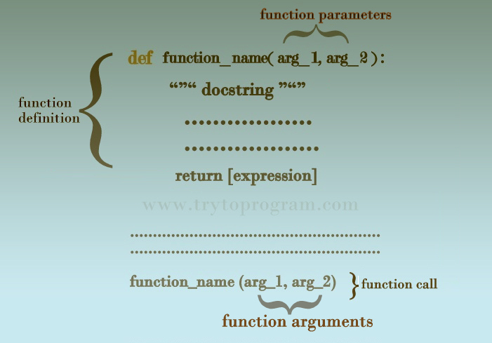 Python Function Arguments (Default, Keyword And Variable-Length)