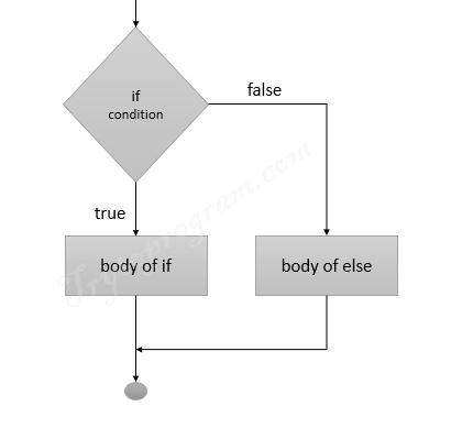 python if else statement flowchart