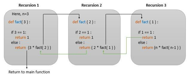 python recursion example