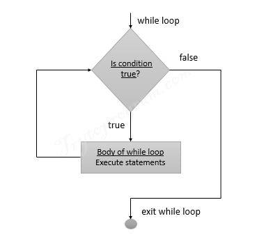 python while loop flowchart