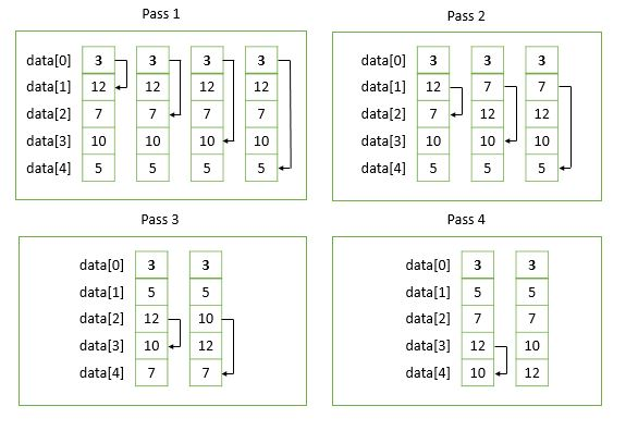 Selection sort in C programming