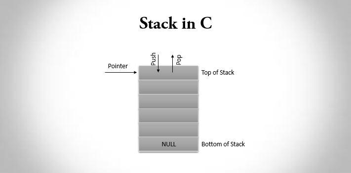Stack in C Programming