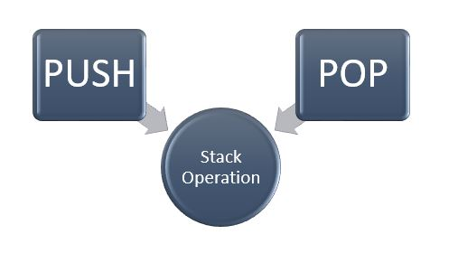 stack operation: push and pop function