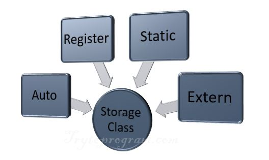 types of storage class c