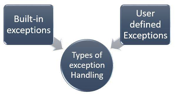 types of python exceptions