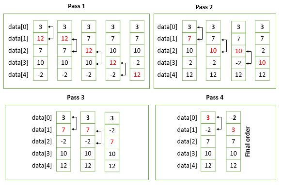 working of bubble sort algorithm c